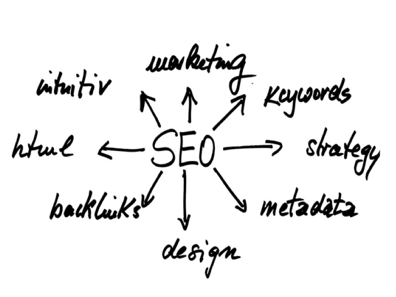 Reasons That SEO for Small Business Is Required