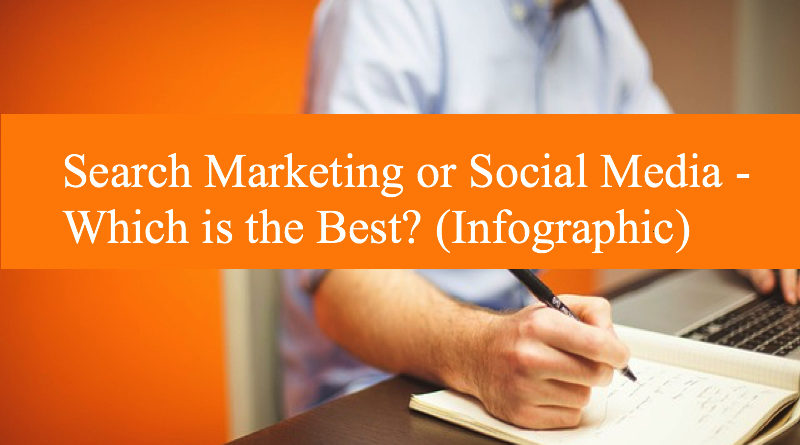 Search Marketing or Social Media - Which is the Best? (Infographic)