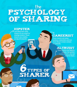The psychology of Sharing Social Media Content (Infographic)