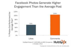 35 Best Ways to Increase Your Facebook Page Likes