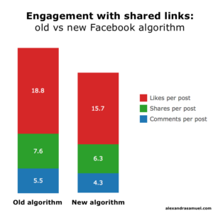 Facebook limit reach posts outbound links