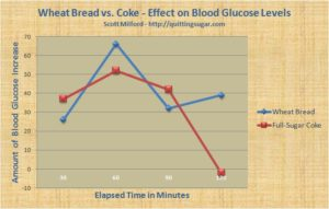 Blood sugar level after coca cola