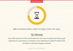 Statistic respond quickly customer service