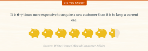 It's more expensive to acquire new customers than it is to keep existing customers