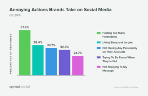 Statistics annoying actions brands take on social media
