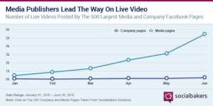 Live video usage social media increase study statistics live video