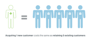 More expensive to keep customers than acquire new