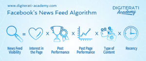 Facebook news feed algorithm ranking criteria