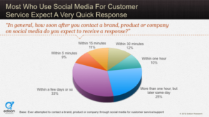 Customers expect quick responses from brands customer service