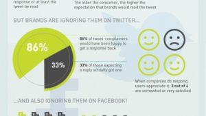 Customer Service Twitter Social media service