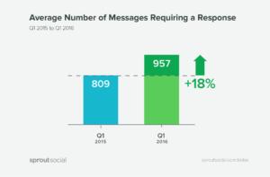 Customer service social media statistics