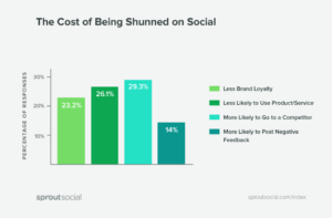 The cost of being shunned on social media