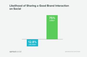 Social media customer service sprout social