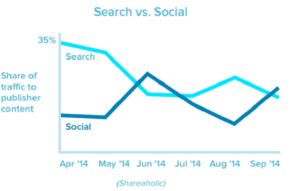 How to Measure Results and ROI of Social Media Search VS Social traffic