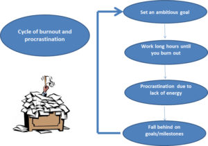 Cycle of burnout and procrastination