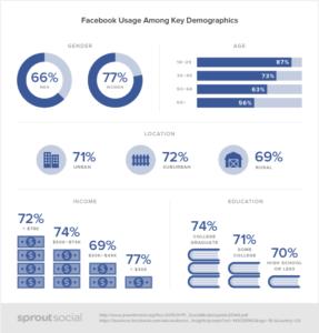 Facebook usage among key demographics Facebook user Demographics
