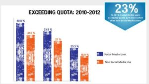 Results Generated By Social Media Statistics