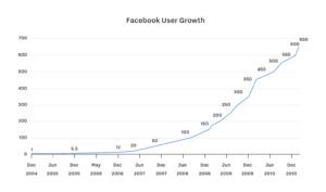 Facebook user growth statistics