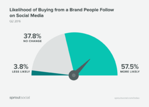 Likelihood of buying from a brand that you follow on social media