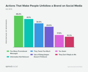 Actions that make people unfollow a brand social media