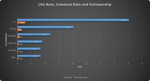 Correlation instagram likes followers comments