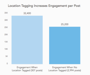 Tag location social media better engagement