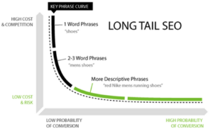 Long tail SEO Keyword Google Ranking