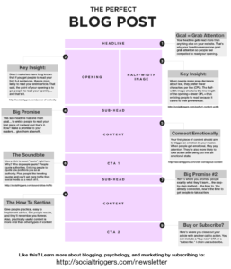 How to write the perfect blog post structure