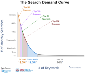 The search demand curve long tail SEO Keywords