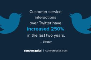Custmer service twitter statistics
