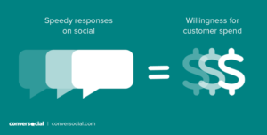 Fast responses means willingness for customer spending social media