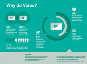 Why do video marketing?