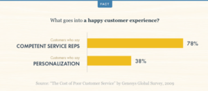What goes into a happy customer experience