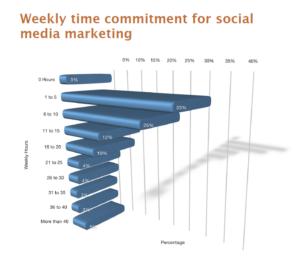 Top social media statistics