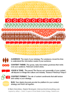 Guide content strategy social media