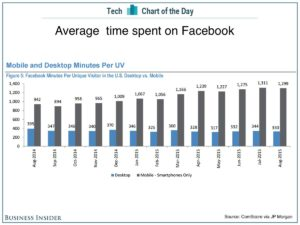 Facebook average time spend