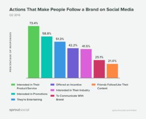Social media statistiskas