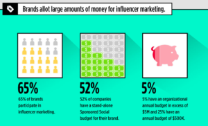 Influencer marketing brands budgets