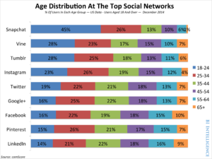 Age distribution at the top social networks