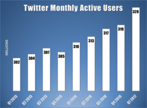 Twitter active users