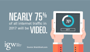Video marketing increased popularity social media