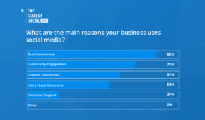 What are the main reasons your business uses social media?