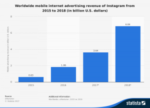 Instagram ad revenue