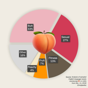 Meaning of peach emoji