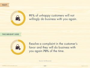 Customer complaint social media resolve customers issue