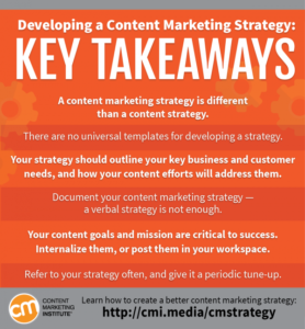 Content marketing strategy social media