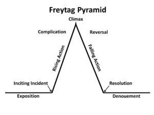 Freytag pyramid