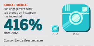 Instagram engagement increase statistics
