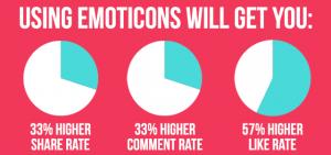 Emojis in marketing statistics