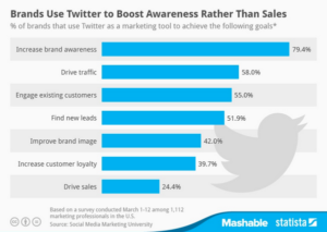 How brands use social media increase brand awareness measure results